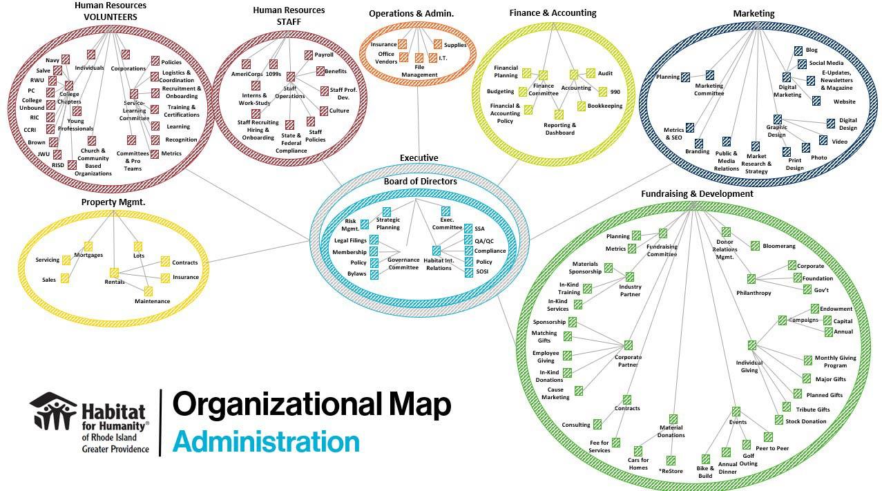 Organizational Map